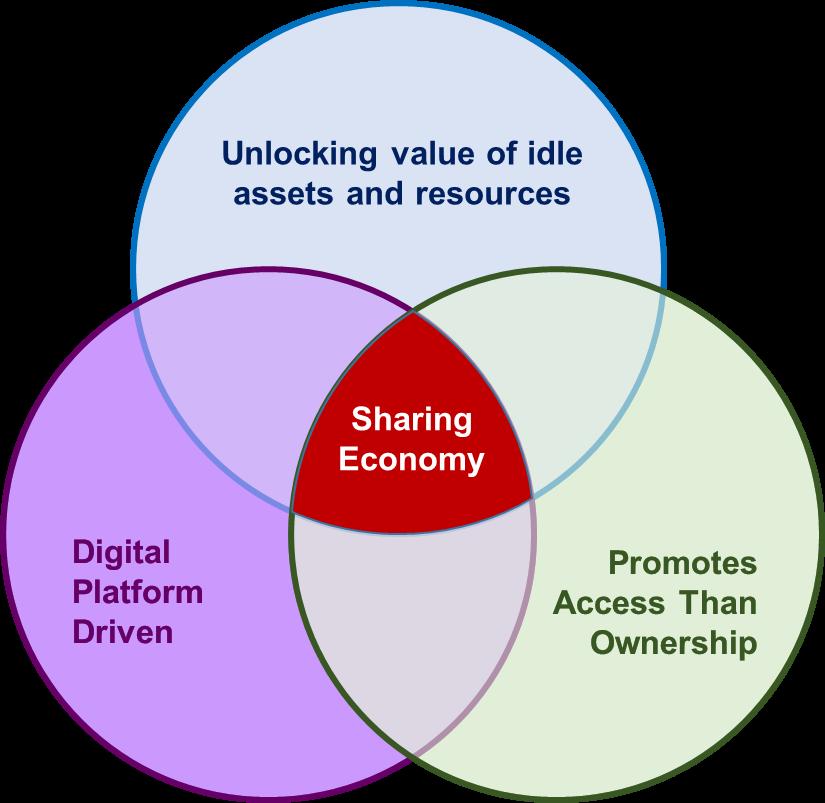 Sharing 1